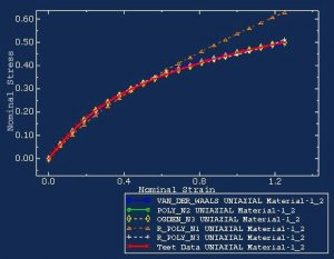 Calibration of material models01