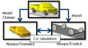 کوپل نرم افزارهای مهندسی-Cosimulation