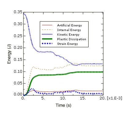 آباکوس ؛ نکاتی در مورد انرژی در حلگر صریح (Explicit)
