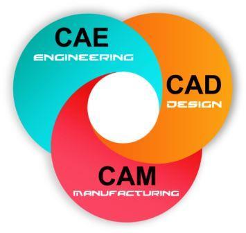 اهمیت نرم افزارهای CAE در چرخه تولید محصول